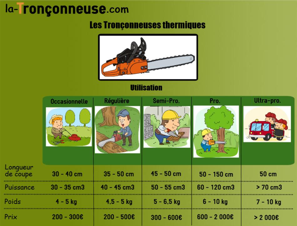 Infographie sur la tronçonneuse thermique