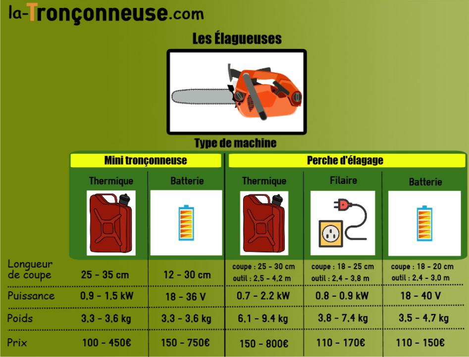 Infographie sur les élagueuses