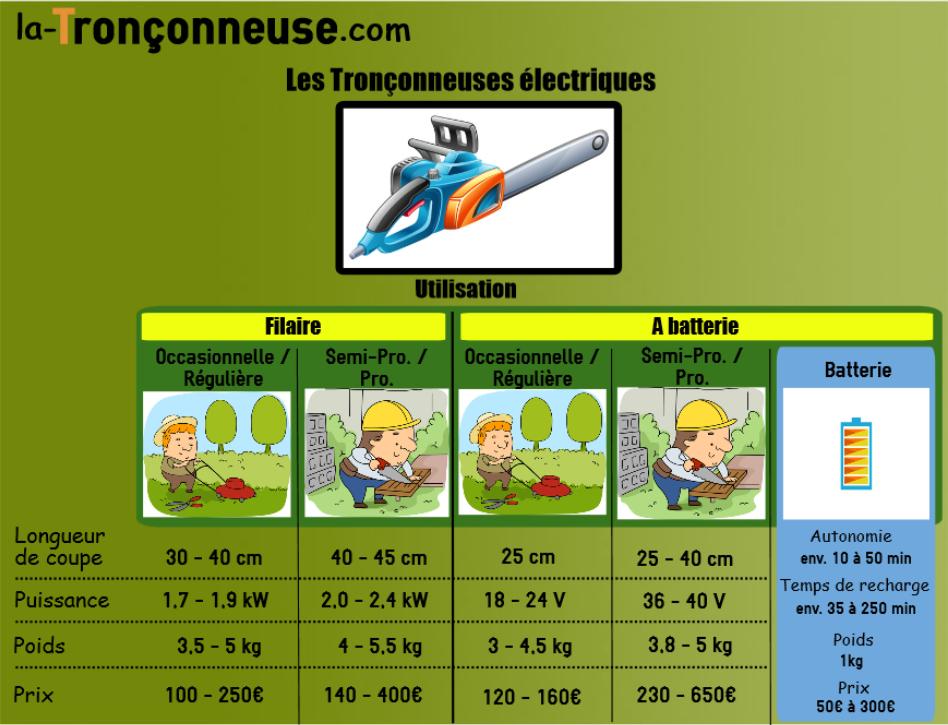 Infographie tronçonneuse électrique